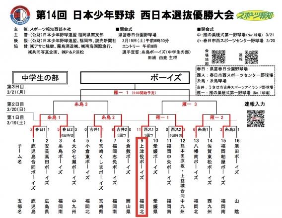 第14回西日本選抜優勝大会